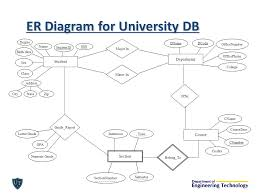 er data models ctd  cset er diagram   example  consider a    er diagram for university db student class studentid ssn sex zip degree city birth date state