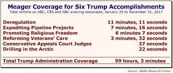 President Obama Accomplishments Chart Six Trump Accomplishments The Networks Ignored In 2017