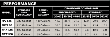 Pressure Tank Drawdown Chart Pentair Flotec Fp7120 82 Gallon Pre Charged Pressure Tank