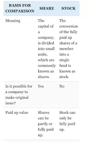 Stock Comparison Chart Is There Any Difference Between A Stock And A Share Quora
