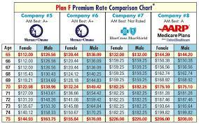 Aarp Medicare Supplement Advantage Plans Medicare Advantage