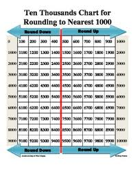 Ten Thousand Number Chart Ten Thousands Chart For Rounding To Nearest Thousand Math