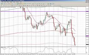 Livecharts Co Uk Market Charts Dow Dow Support And Resistance Lines Update The Market Oracle