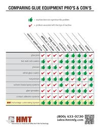 Glue Comparison Chart Comparing Glue Equipment Pros Cons Hmt Blog