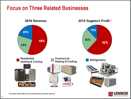 lennox international. figure 1: lennox international revenue and profit breakdown n