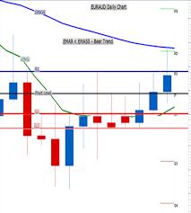 Examples Of Binary Options Trading Financialtrading Com