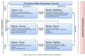 3 Process Development Team Case 1 Organization Chart