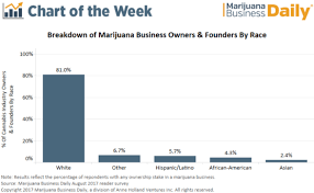 Chart Percentage Of Cannabis Business Owners And Founders