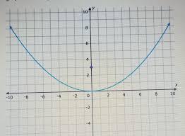 write equations of parabolas in vertex