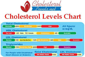 High Cholesterol Levels Chart Uk Pin On Health