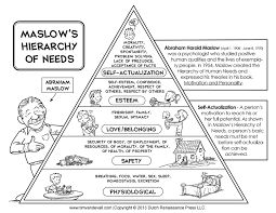 Blank Maslow Hierarchy Needs Chart Printable Maslows Hierarchy Of Needs Chart Maslows
