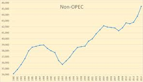 World Oil Yearly Production Charts Peak Oil News And