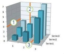Add Primary Major Vertical Gridlines To The Clustered Bar Chart Display Or Hide Chart Gridlines Office Support