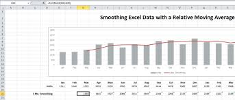 Excel Rolling Average Chart Smoothing Excel Chart Data With A Moving Average Critical
