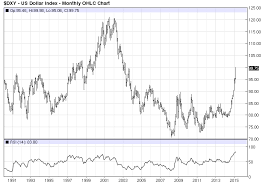 Dxy Historical Chart What S Up With Euro Dollar And Gold Shiny Bull