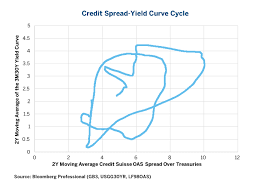 Credit Spread Yield Curve All Eyes On The Fed Cme Group