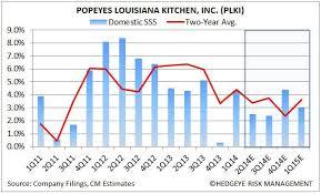 Plki Stock Chart Plki Delivering The Goods