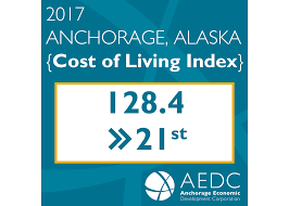 Cost Of Living Index Report 2017 Aedc