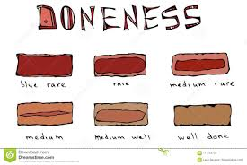 Steak Doneness Chart Slices Of Beef Steak Meat Doneness Chart Differently Cooked