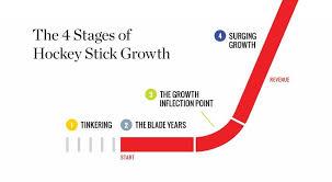 Navigating The Make Or Break Years As You Create Hockey