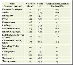 Pin By Lisa Bro On Keto Info Recipes In 2019 Wine