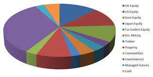 Balanced Investment Portfolio Pie Chart Pension Freedoms The Dangers Of Focusing On Income Money