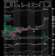 Tkai Stock Chart Ac Investor Blog 11 01 2016 12 01 2016