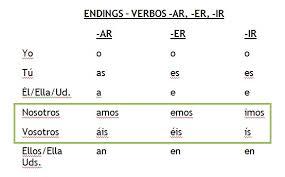 Ar Endings In Spanish Chart Www Bedowntowndaytona Com