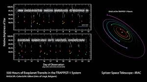 500 Hours Of Spitzer Observations Of Trappist 1 Nasa