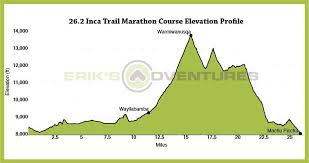 Inca Trail Elevation Chart Inca Trail Marathon Elevation Chart Eriks Adventures