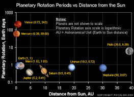 Chart Of Planets Distance From The Sun Is It True That The Further A Planet Is From The Sun The