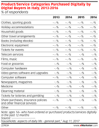 Product Service Categories Purchased Digitally By Digital