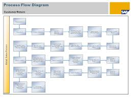 Customer Returns Process Flow Chart Sales Order Management Sap Best Practices For Retail France