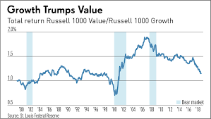 Value Vs Growth Stocks Value Investing Death Exaggerated