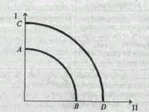 Курсовая работа Экономический рост и его модели Реальная кривая будет находиться внутри кривойАВ илиcd так как на практике не бывает полного использования ресурсов экономического роста что нетрудно