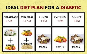 Ideal Diabetic Diet Chart Fruit And Diabetes Limits Guidelines Risks And Tips