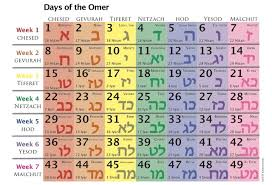 Chart For Counting The Omer Counting The Omer A Mindful Journey From Passover To