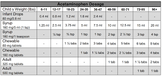 Baby Tylenol Dosage Chart Infant Acetaminophen Dosage Chart Www Bedowntowndaytona Com