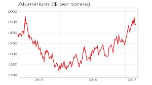 Aluminium Price Chart Chart Of The Week The Aluminium Rally Falters Moneyweek