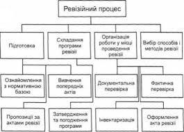 Контрольно ревизионные этапы и стадии контроля Планирование  Планирование контрольно ревизионной работы