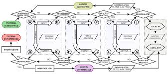 Manual Packet Flow Mikrotik Wiki
