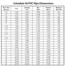 Pipe Wrench Size Chart Standard Socket Size Chart Artgift Co