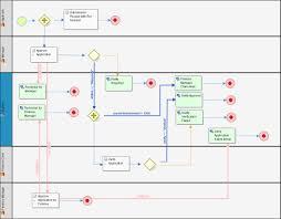 Workflow Designer Open Source Process Design Tutorial Bpm Business Process Management