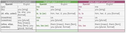 58 Abundant Chart Pronouns