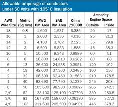 So Cord Diameter Chart Wire Chart Power Plant Men