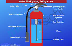 Nozzle Reaction Chart Different Types Of Fire Extinguishers Used On Ships