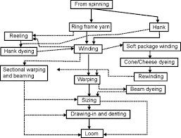 Process Flow Chart An Overview Sciencedirect Topics