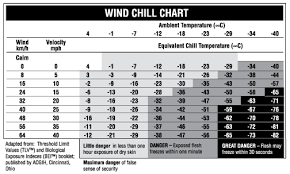 Wind Chill Chart Degrees Celsius Working In Freezing Weather Onsite Safety Management