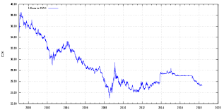 Czech Republic And The Euro Wikipedia
