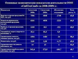 Презентация Бухгалтерский и налоговый учет оплаты труда 6 Основные экономические показатели деятельности ООО СибТехСнаб за 2008 2009г г